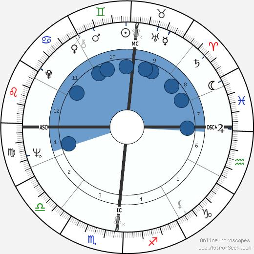 David Viscott wikipedia, horoscope, astrology, instagram