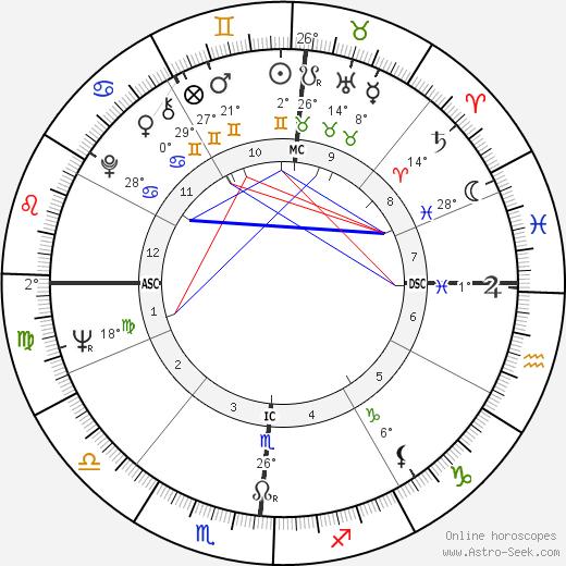 David Viscott birth chart, biography, wikipedia 2018, 2019