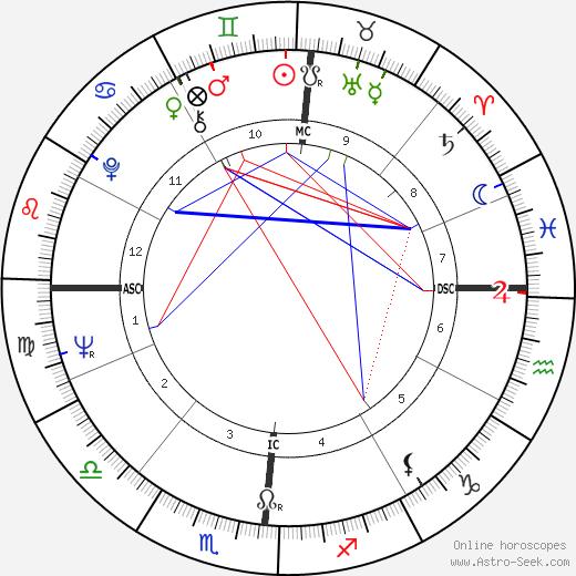 David Viscott astro natal birth chart, David Viscott horoscope, astrology