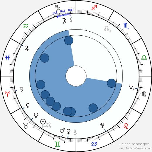 Erkki Toivanen wikipedia, horoscope, astrology, instagram
