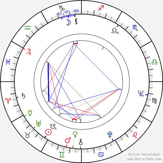 Erkki Toivanen birth chart, Erkki Toivanen astro natal horoscope, astrology