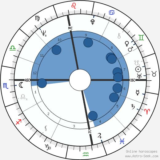 Giuliano Amato wikipedia, horoscope, astrology, instagram