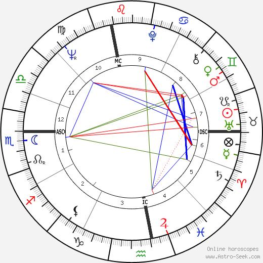 Джулиано Амато Giuliano Amato день рождения гороскоп, Giuliano Amato Натальная карта онлайн