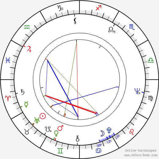 Hana Talpová день рождения гороскоп, Hana Talpová Натальная карта онлайн