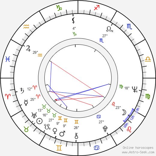 Ivan Rassimov birth chart, biography, wikipedia 2020, 2021