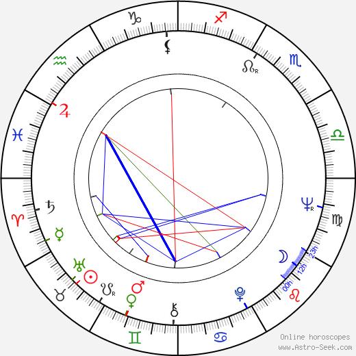 Ivan Rassimov birth chart, Ivan Rassimov astro natal horoscope, astrology