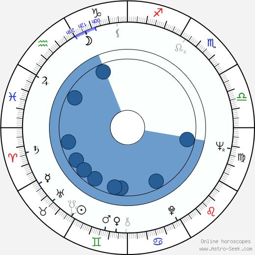 Jan Gudmundsson wikipedia, horoscope, astrology, instagram
