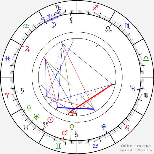 Jan Gudmundsson день рождения гороскоп, Jan Gudmundsson Натальная карта онлайн