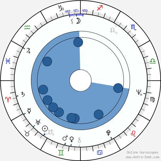 Jason Bernard wikipedia, horoscope, astrology, instagram