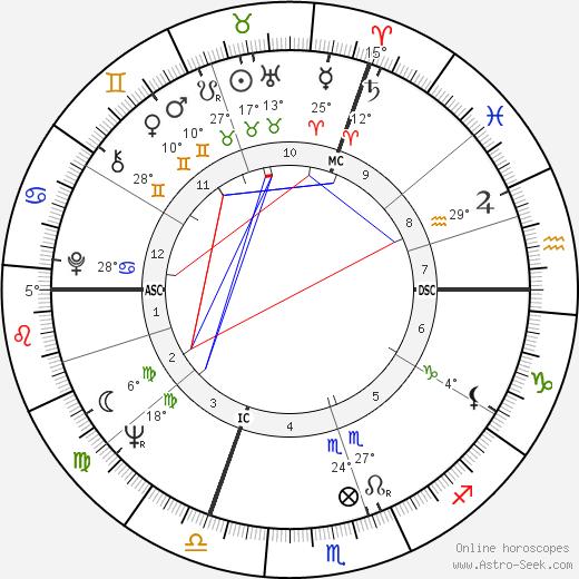 Jean Giraud birth chart, biography, wikipedia 2018, 2019