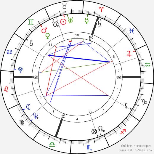 Jean Giraud astro natal birth chart, Jean Giraud horoscope, astrology