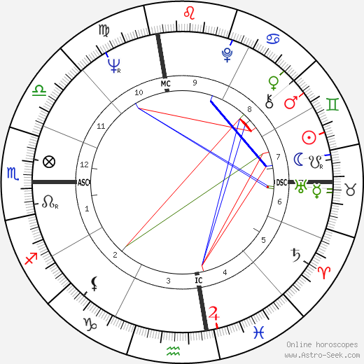Джерри Уэст Jerry West день рождения гороскоп, Jerry West Натальная карта онлайн