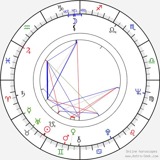 Joan Blackman день рождения гороскоп, Joan Blackman Натальная карта онлайн