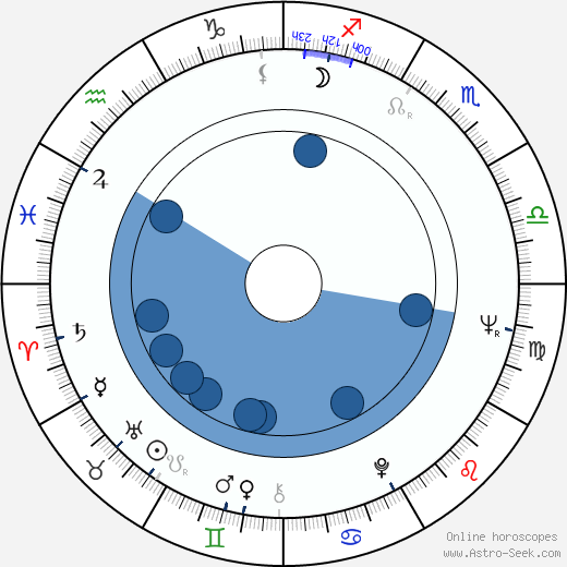 Joanna Dickens wikipedia, horoscope, astrology, instagram