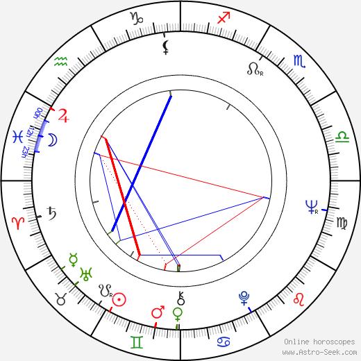 Johnny Ball birth chart, Johnny Ball astro natal horoscope, astrology