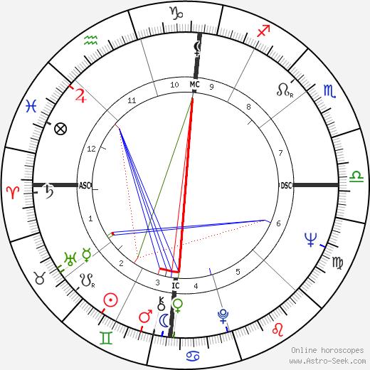 Johnny PayCheck день рождения гороскоп, Johnny PayCheck Натальная карта онлайн