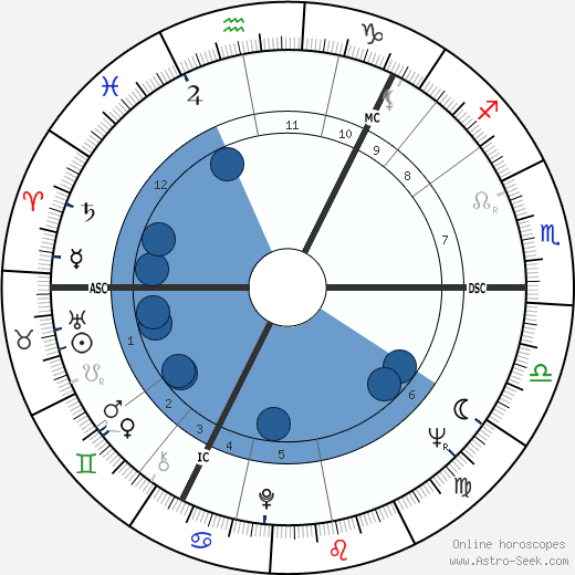 Juha Vainio wikipedia, horoscope, astrology, instagram