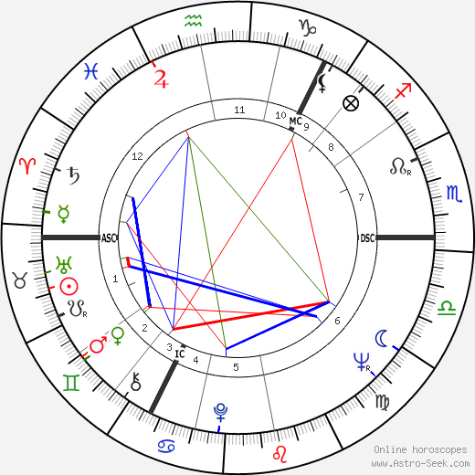 Juha Vainio astro natal birth chart, Juha Vainio horoscope, astrology