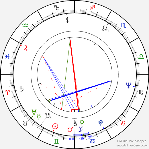June Ritchie birth chart, June Ritchie astro natal horoscope, astrology