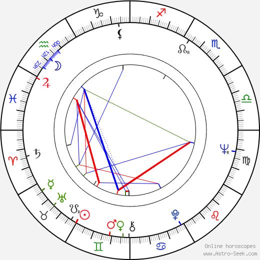 Kay Pollak birth chart, Kay Pollak astro natal horoscope, astrology