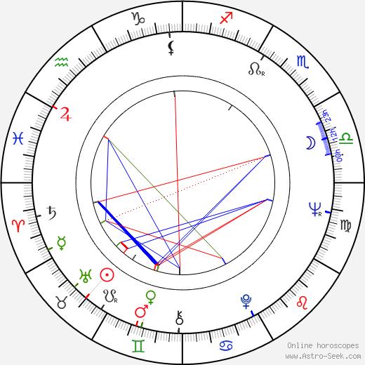 Kimmo Simula birth chart, Kimmo Simula astro natal horoscope, astrology