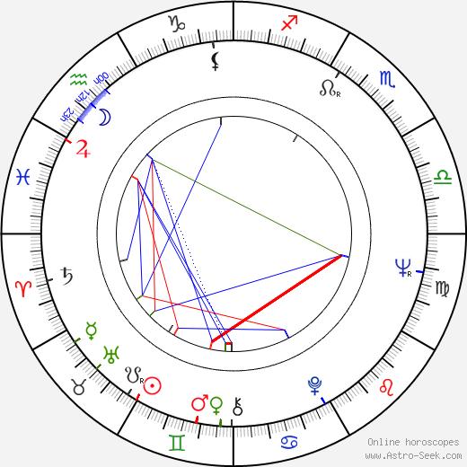Ladislav Matějka birth chart, Ladislav Matějka astro natal horoscope, astrology
