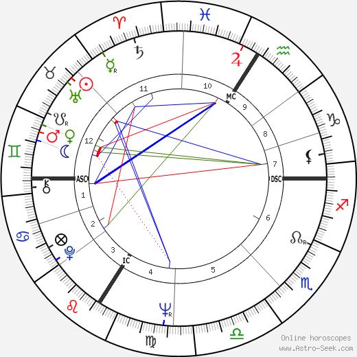 Marc Blondel день рождения гороскоп, Marc Blondel Натальная карта онлайн