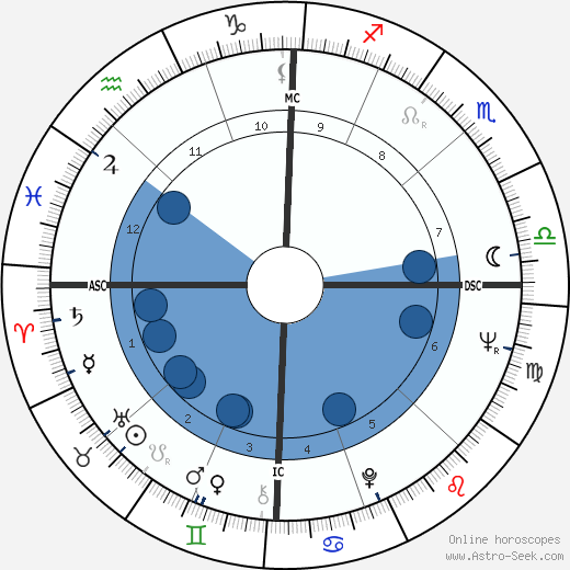 Maria Scicolone wikipedia, horoscope, astrology, instagram