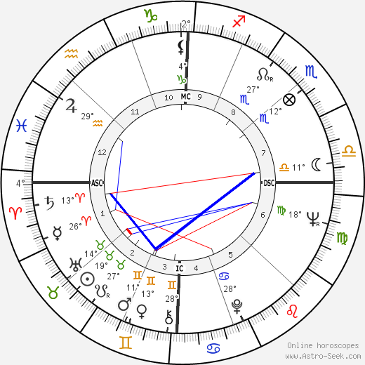 Maria Scicolone birth chart, biography, wikipedia 2020, 2021