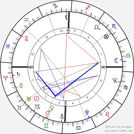 Maria Scicolone день рождения гороскоп, Maria Scicolone Натальная карта онлайн