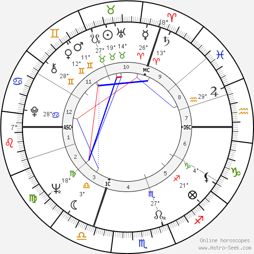 Marina Vlady birth chart, biography, wikipedia 2019, 2020