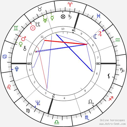 Marsha Joyner tema natale, oroscopo, Marsha Joyner oroscopi gratuiti, astrologia