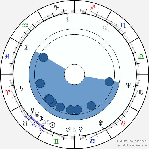 Maurice Woods wikipedia, horoscope, astrology, instagram