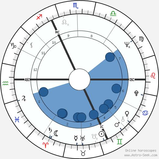 Michel Ciment wikipedia, horoscope, astrology, instagram