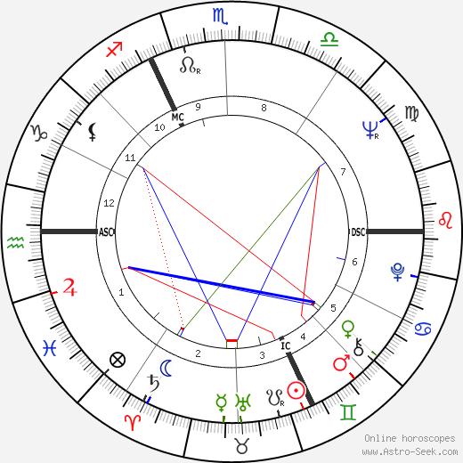 Michel Ciment tema natale, oroscopo, Michel Ciment oroscopi gratuiti, astrologia