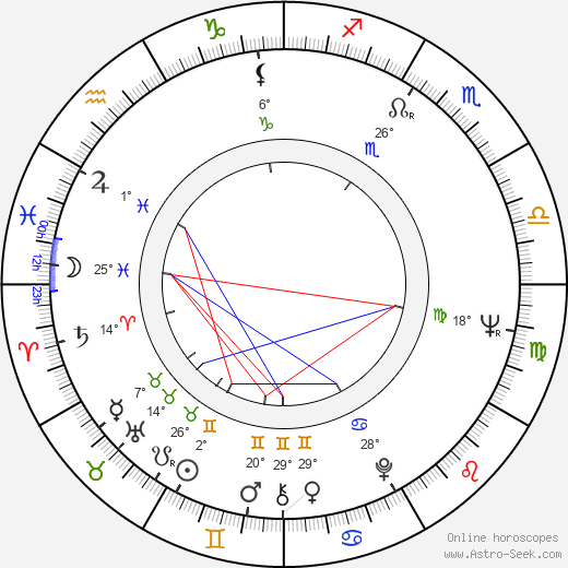 Mihailo 'Misa' Janketic birth chart, biography, wikipedia 2019, 2020
