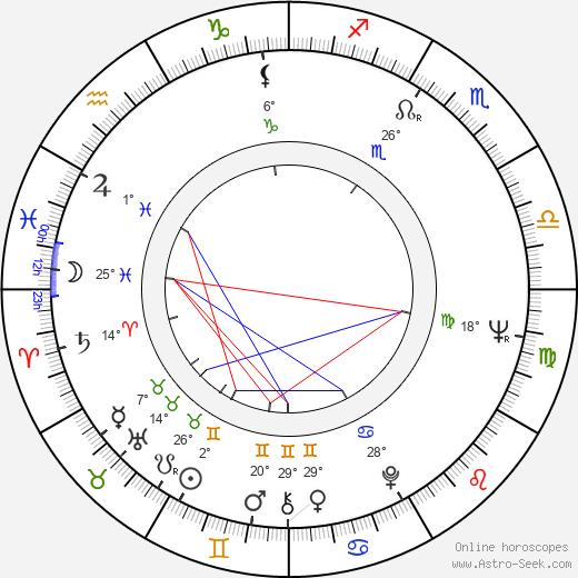 Mihailo 'Misa' Janketic birth chart, biography, wikipedia 2020, 2021