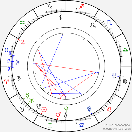 Mihailo 'Misa' Janketic birth chart, Mihailo 'Misa' Janketic astro natal horoscope, astrology