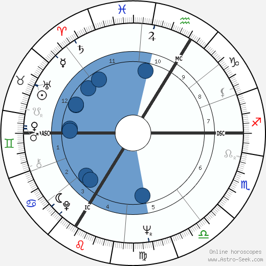 Mijanou Bardot wikipedia, horoscope, astrology, instagram