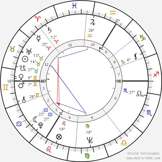 Mijanou Bardot birth chart, biography, wikipedia 2019, 2020