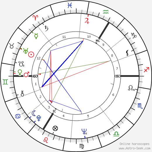 Mijanou Bardot astro natal birth chart, Mijanou Bardot horoscope, astrology
