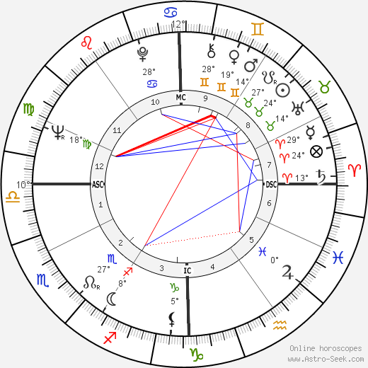 Mireille Darc birth chart, biography, wikipedia 2018, 2019