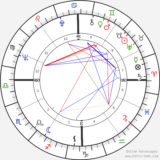 Мирей Дарк Mireille Darc день рождения гороскоп, Mireille Darc Натальная карта онлайн