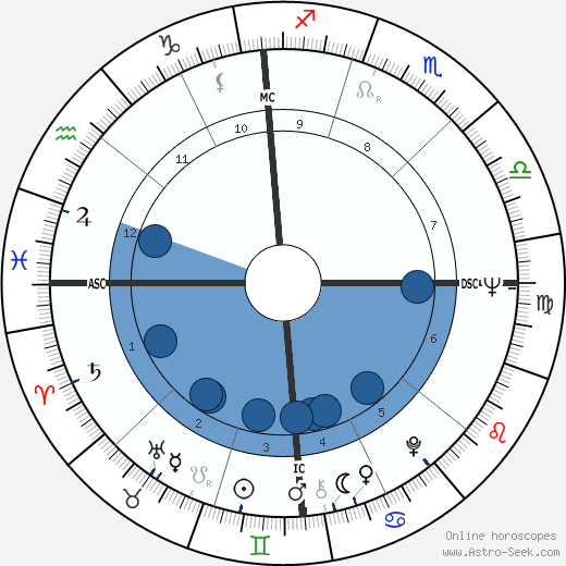 Peter Yarrow wikipedia, horoscope, astrology, instagram