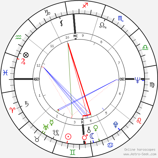 Peter Yarrow astro natal birth chart, Peter Yarrow horoscope, astrology