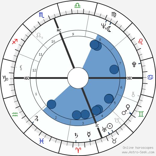 Pierre Claverie wikipedia, horoscope, astrology, instagram