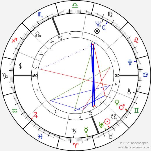 Pierre Claverie tema natale, oroscopo, Pierre Claverie oroscopi gratuiti, astrologia