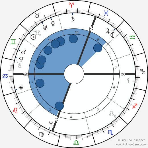 Richard Benjamin wikipedia, horoscope, astrology, instagram