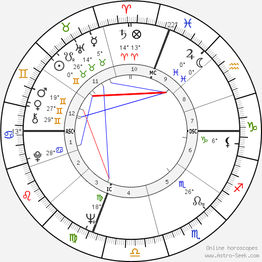 Richard Benjamin birth chart, biography, wikipedia 2020, 2021