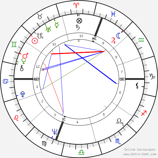 Richard Benjamin birth chart, Richard Benjamin astro natal horoscope, astrology